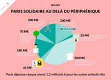 Budget de Paris: débat sur les grandes orientations
