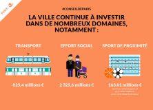 Un budget responsable pour tous les Parisiens et l'avenir de Paris