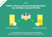 Budget 2016 pour Paris: engagements tenus!